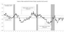 High Quality Stocks Rally Back